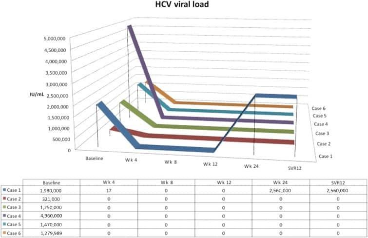 Рисунок 1. Динамическое изменение вирусной нагрузки у шести пациентов. Пять пациентов достигли УВО12, а вирусная нагрузка одного из пациентов восстановилась на 24-й неделе лечения.